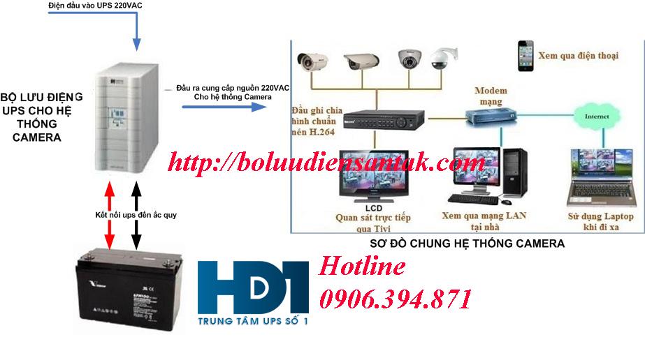 Bộ lưu điện cho camera | 0906.394.871